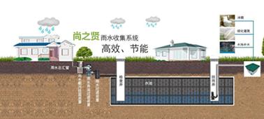雨水收集廠家