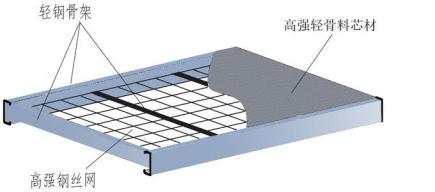 屋面板采用什么樣的鋼骨架輕型板?