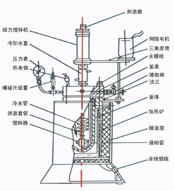 磁力反應釜