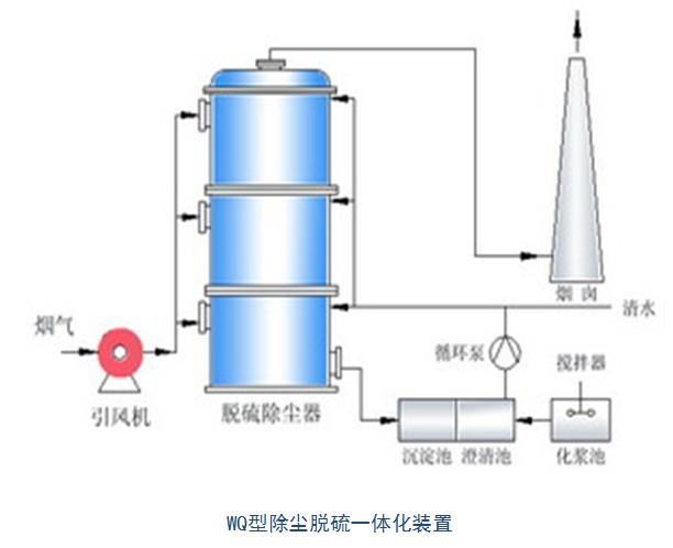 小型鍋爐脫硫除塵設備