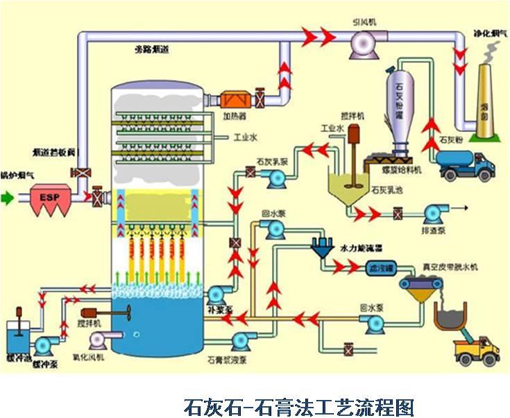 石膏法脫硫