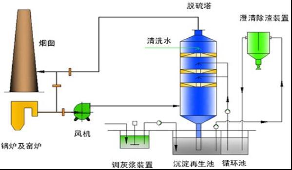 雙堿法脫硫設備