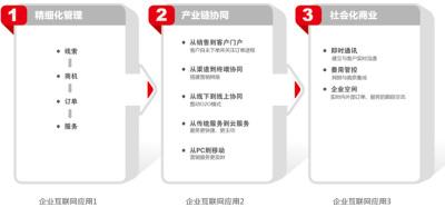 華欣軟件科技  客戶關系管理