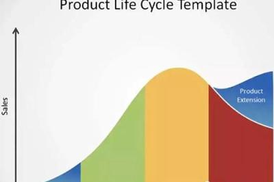 華欣軟件科技  產品生命周期