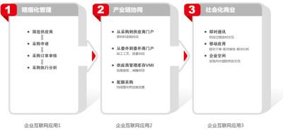 華欣軟件科技  供應鏈管理