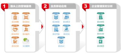 華欣軟件科技  移動應用