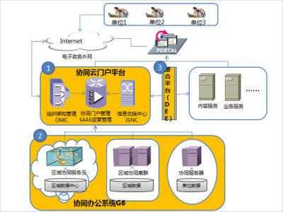 華欣軟件科技  信息交換中心