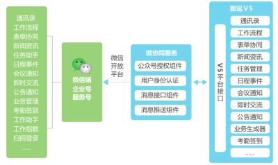 華欣軟件科技  微協同
