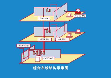 连云港弱电工程