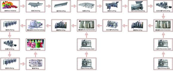 果酒生產線設備的適用范圍和原理特性