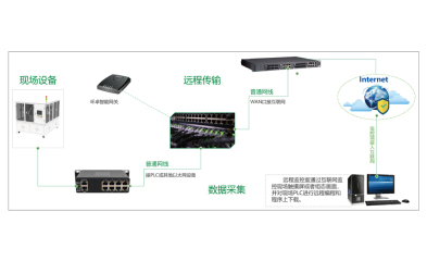 北京PLC自動化設備