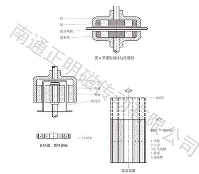 磁轉動攪拌器原理圖