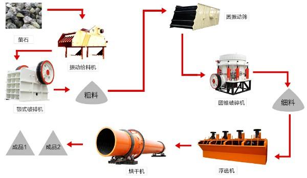 礦山設備,礦山機械設備