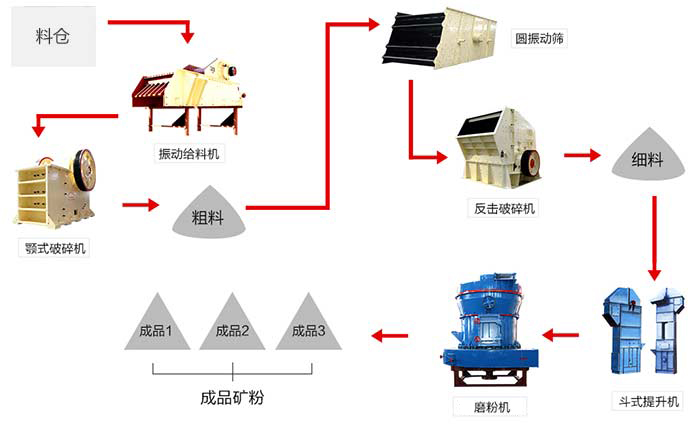 礦山機械設備