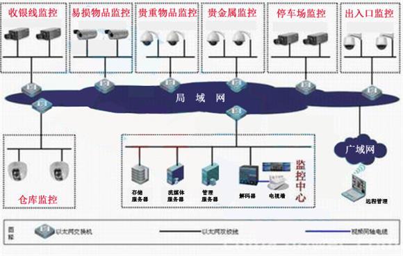 商場安防監控系統