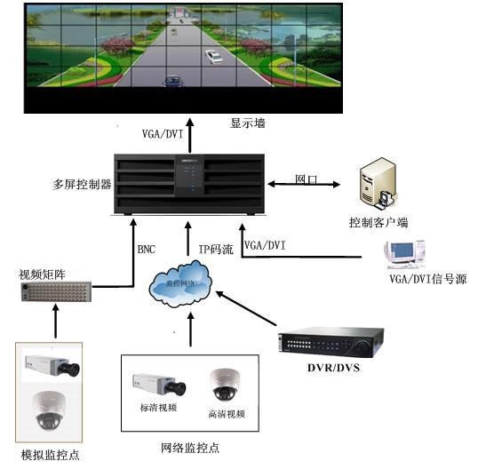 LED拼接屏顯示系統