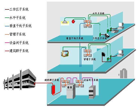 網絡綜合布線系統