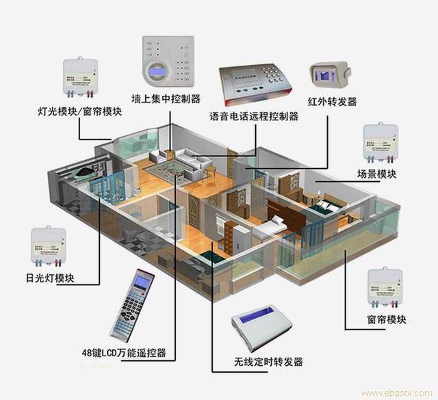 智能家居系統