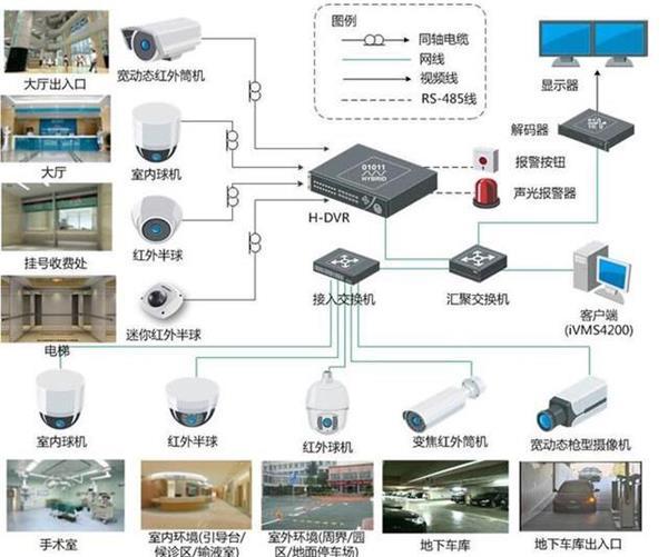 醫院安防監控系統