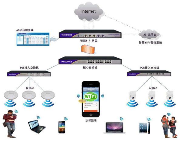無線網絡覆蓋