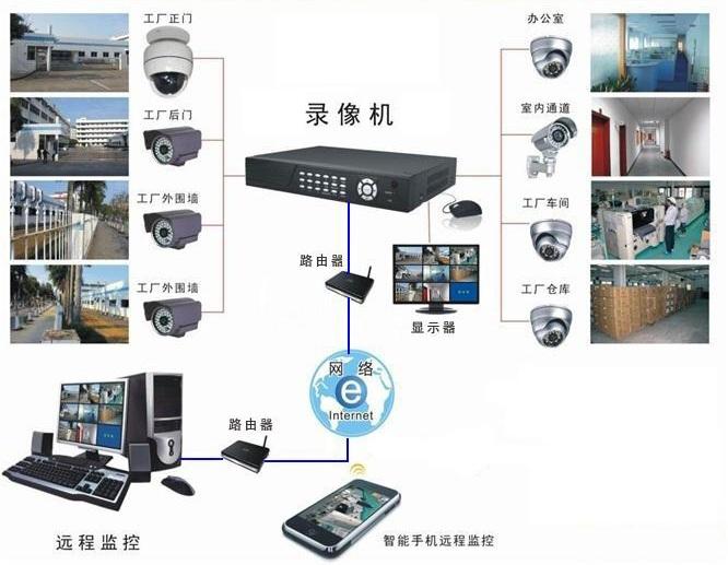 工廠安防監控系統
