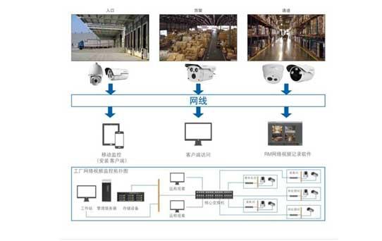倉庫安防監控系統