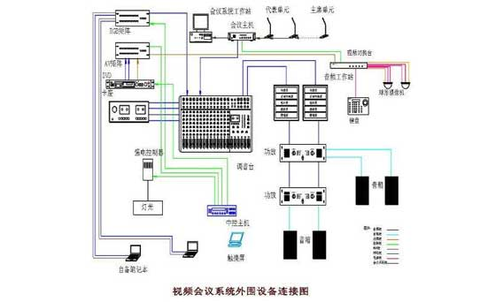多功能會議、視頻會議系統