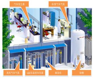 供气方案设计、优化