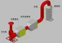 等離子光氧催化原理圖