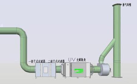 廢氣處理廠家