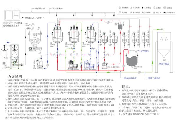 電池材料項目生產線