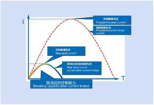 VMC/VME塑殼斷路器,VMC/VME塑殼斷路器用電,VMC/VME塑殼斷路器
