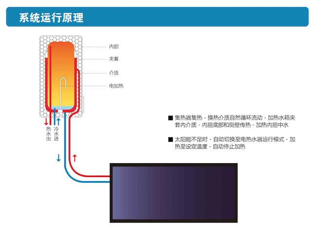 廣西熱水系統