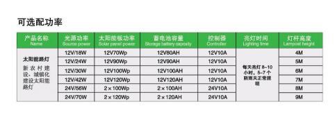 太陽能路燈價位