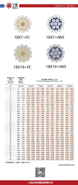 鋼絲繩18X7+FC、18X7+IWS、18X19+FC、18X19+IWS價格,鋼絲繩18X7+FC、18X7+IWS、18X19+FC、18X19+IWS批發,鋼絲繩18X7+FC、18X7+IWS、18X19+FC、18X19+IWS公司
