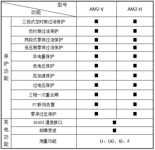 AM系列微机保护装置