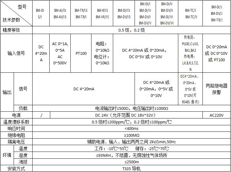 BM系列模拟信号隔离器