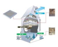 水膜式洗滌塔