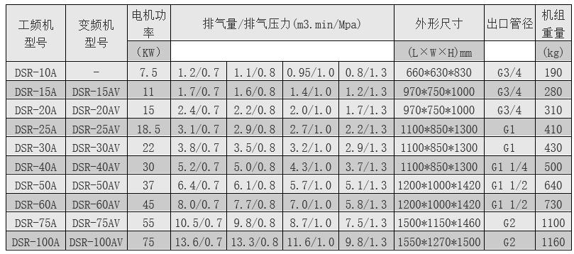 皮帶式螺桿機技術參數