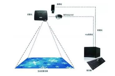 呼和浩特投影機電子3D全息投影儀: