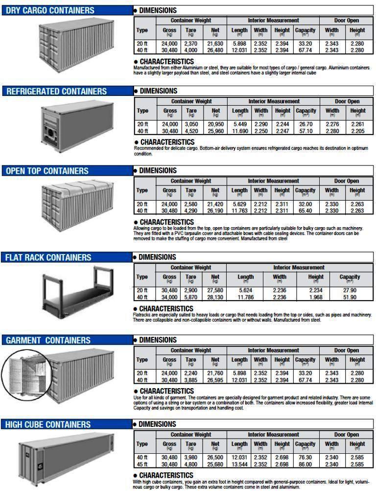 標準集裝箱尺寸