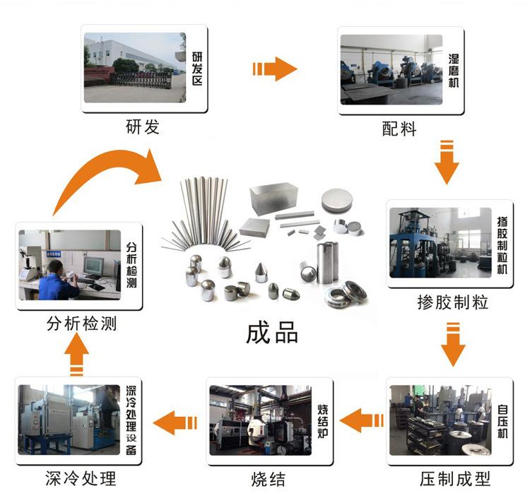 工厂生产工艺流程