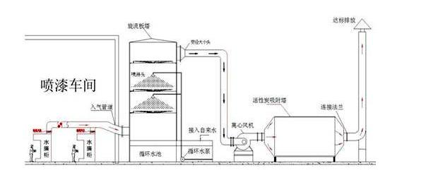 噴漆廢氣處理設備廠家